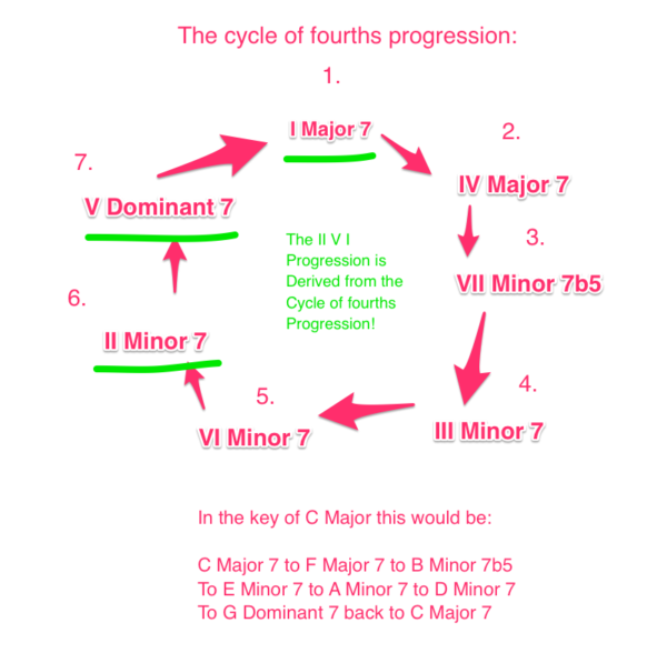 II V I Cycle of Fourth Progression