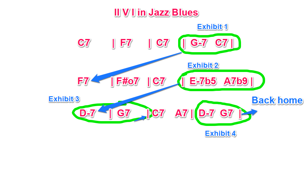 II V I in Jazz Blues