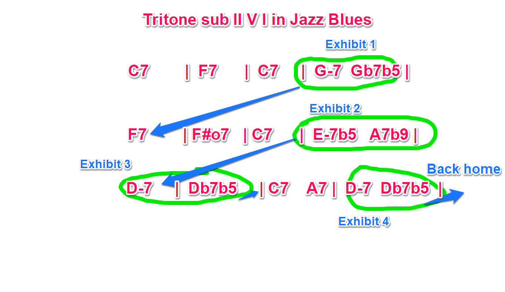 II V I tritone sub in Jazz Blues
