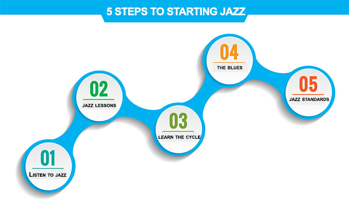 Five steps to getting started in jazz